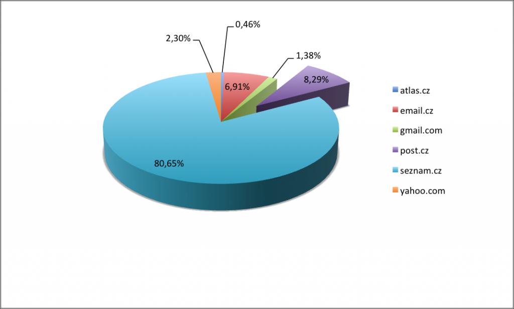 Graf hlášení spamu